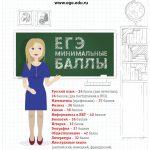 ustanovlennye_minimalnye_bally_po_predmetam